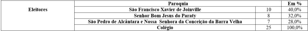 Escritura de venda de escravo no cartório Rodrigo Lobo.